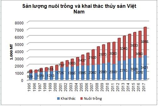 San xuat thuy san cua Viet Nam nam 2017